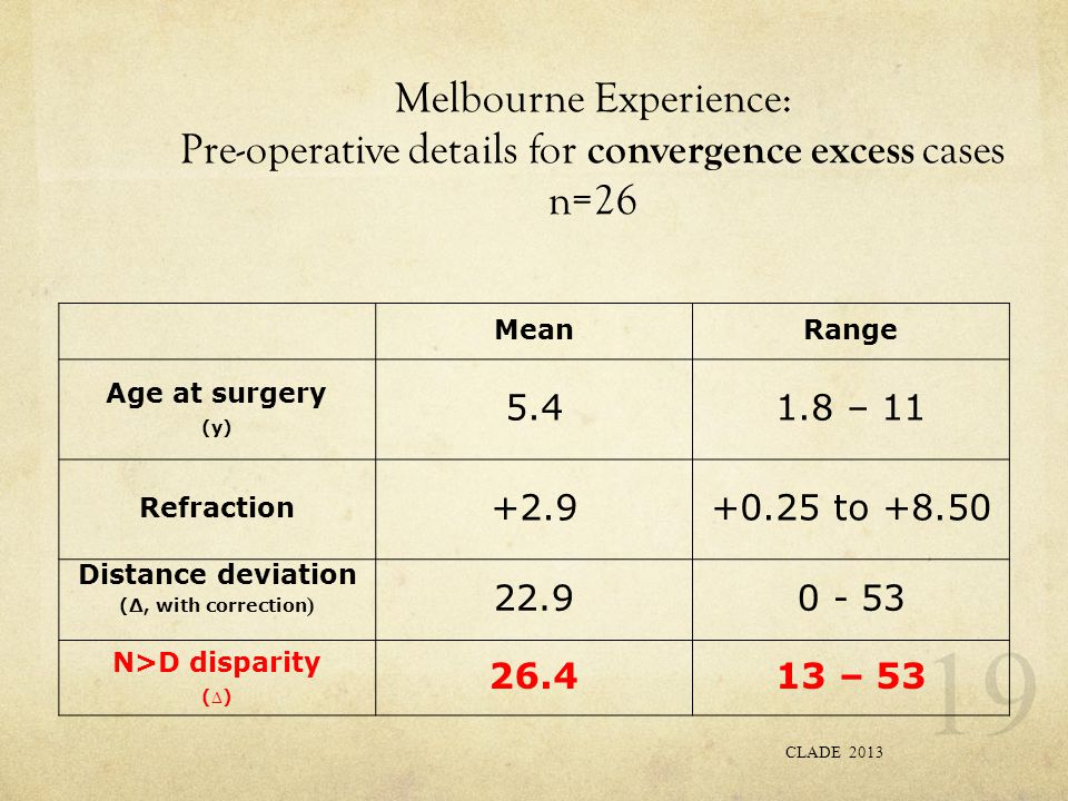 Melbourne Experience: Pre-operative details for convergence excess cases n=26 CLADE 2013 19 MeanRange Age at surgery (y) 5.41.8 – 11 Refraction +2.9+0.25 to +8.50 Distance deviation (∆, with correction ) 22.90 - 53 N>D disparity ( ∆ ) 26.413 – 53