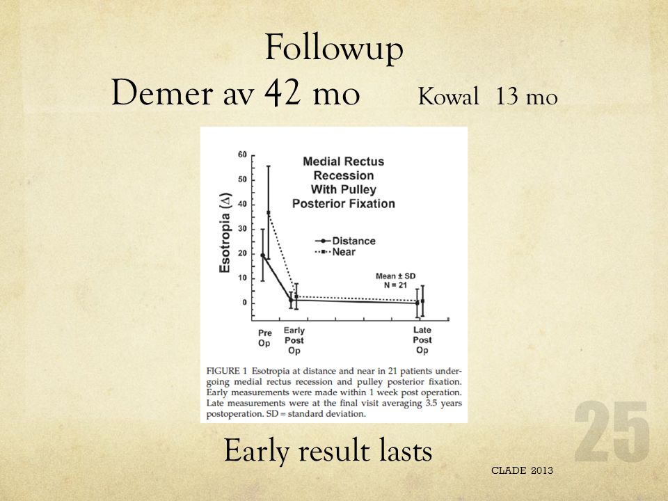 Followup Demer av 42 mo Kowal 13 mo CLADE 2013 25 Early result lasts