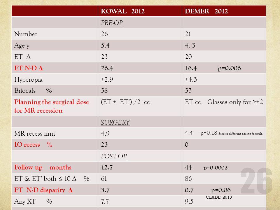 KOWAL 2012DEMER 2012 PRE-OP Number2621 Age y5.44. 3 ET Δ 2320 ET N-D Δ 26.416.4 p=0.006 Hyperopia+2.9+4.3 Bifocals %3833 Planning the surgical dose fo