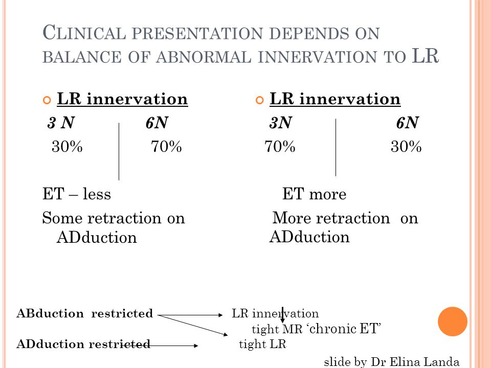G OBIN … showed enlargement of the field of BSV in most of 67 Duane cases using standard lateral transposition and MR recession @ same operation Small aDduction deficit frequent No anterior segment ischemia 1974, BJO