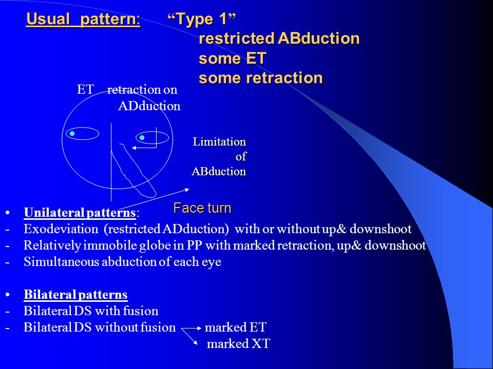 Usual pattern: Type 1 restricted ABduction some ET some retraction Face turn Unilateral patterns: -Exodeviation (restricted ADduction) with or without up& downshoot -Relatively immobile globe in PP with marked retraction, up& downshoot -Simultaneous abduction of each eye Bilateral patterns -Bilateral DS with fusion -Bilateral DS without fusion marked ET marked XT Limitation of ABduction ET retraction on ADduction