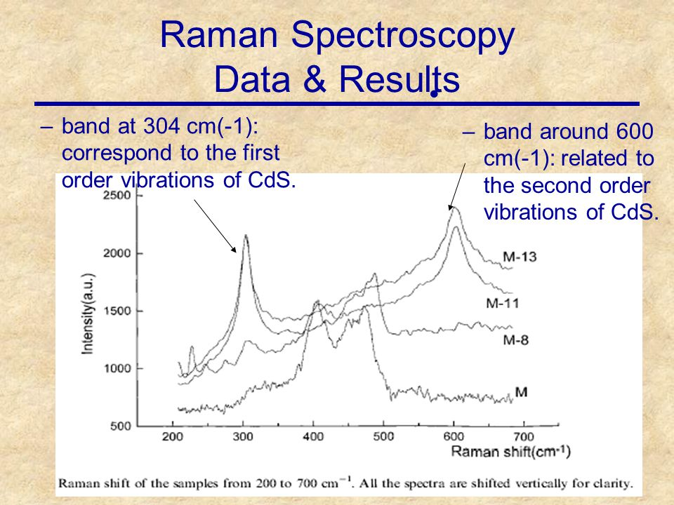 11 Raman Spectroscopy Data & Results –band at 304 cm(-1): correspond to the first order vibrations of CdS.