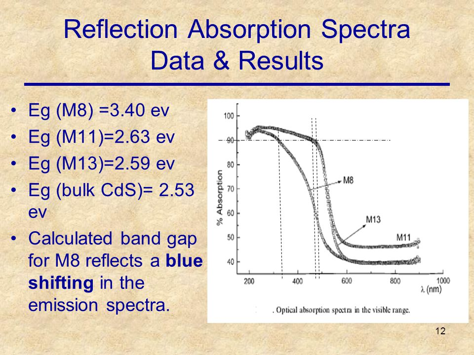 12 Reflection Absorption Spectra Data & Results Eg (M8) =3.40 ev Eg (M11)=2.63 ev Eg (M13)=2.59 ev Eg (bulk CdS)= 2.53 ev Calculated band gap for M8 reflects a blue shifting in the emission spectra.