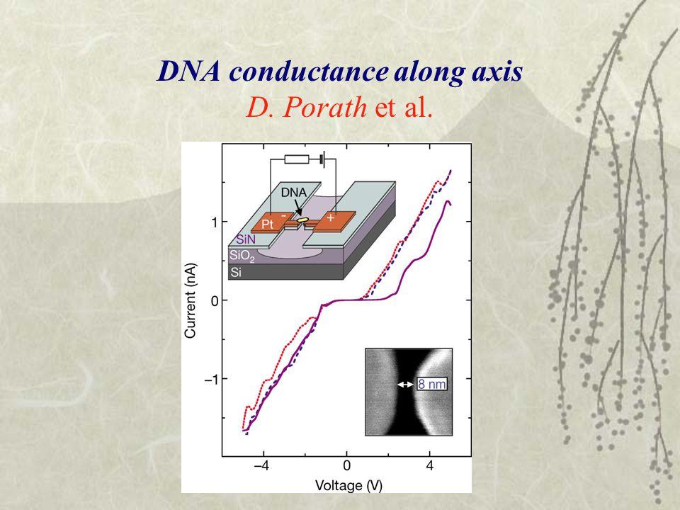 DNA conductance along axis D. Porath et al.