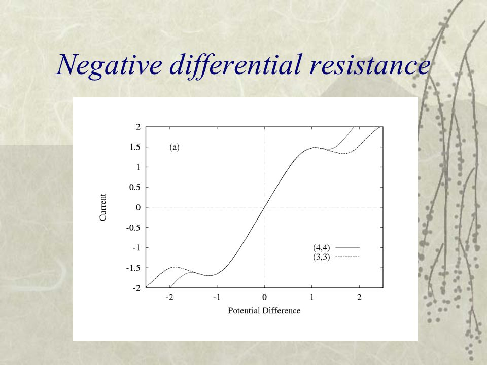 Negative differential resistance