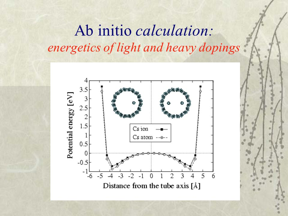 Ab initio calculation: energetics of light and heavy dopings