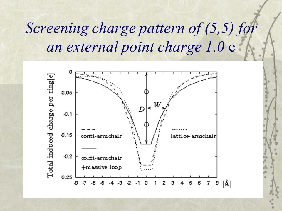 Screening charge pattern of (5,5) for an external point charge 1.0 e