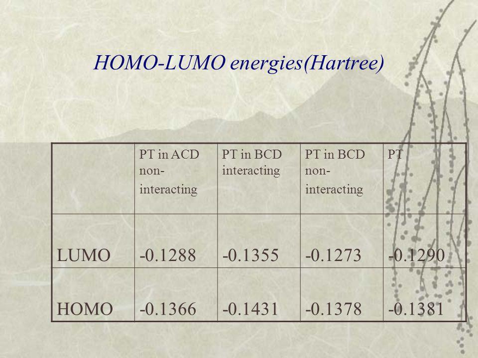 HOMO-LUMO energies(Hartree) PT in ACD non- interacting PT in BCD interacting PT in BCD non- interacting PT LUMO-0.1288-0.1355-0.1273-0.1290 HOMO-0.136