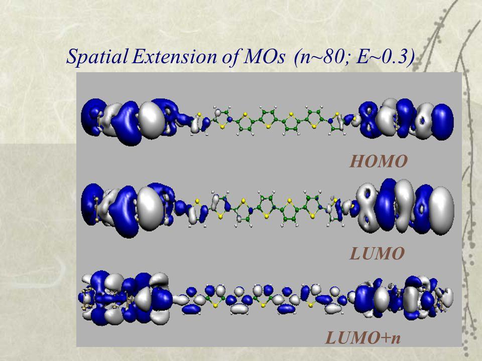 Spatial Extension of MOs (n~80; E~0.3) LUMO HOMO LUMO+n