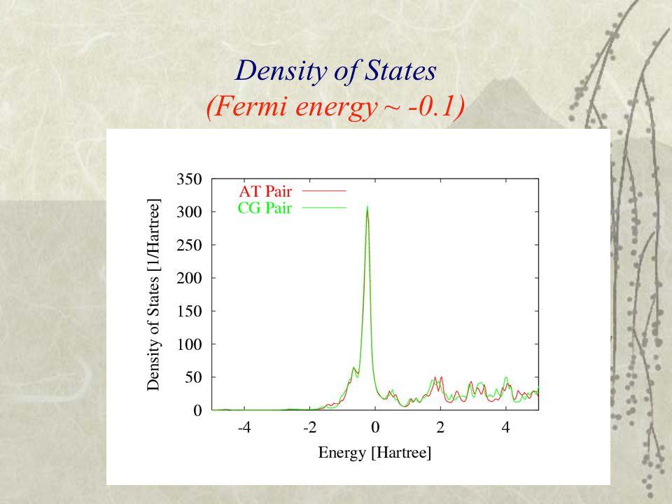 Density of States (Fermi energy ~ -0.1)