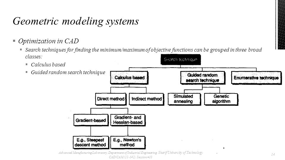  Optimization in CAD  Search techniques for finding the minimum/maximum of objective functions can be grouped in three broad classes:  Calculus based  Guided random search technique Advanced Manufacturing Laboratory, Department of Industrial Engineering, Sharif University of Technology CAD/CAM (21-342), Session #10 14
