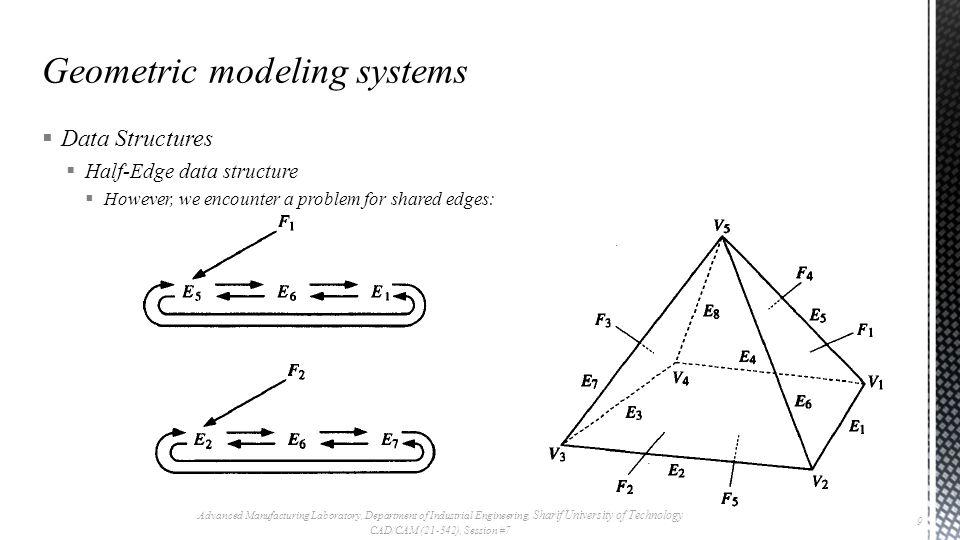  Data Structures  Half-Edge data structure  However, we encounter a problem for shared edges: Advanced Manufacturing Laboratory, Department of Industrial Engineering, Sharif University of Technology CAD/CAM (21-342), Session #7 9