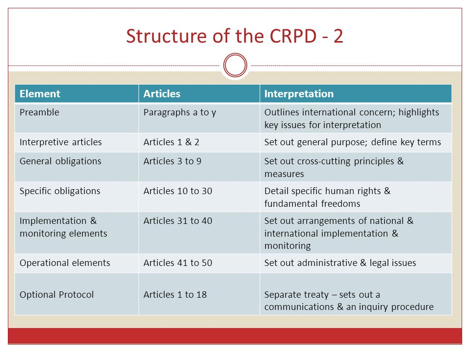 Structure of the CRPD - 2 ElementArticlesInterpretation PreambleParagraphs a to yOutlines international concern; highlights key issues for interpretat