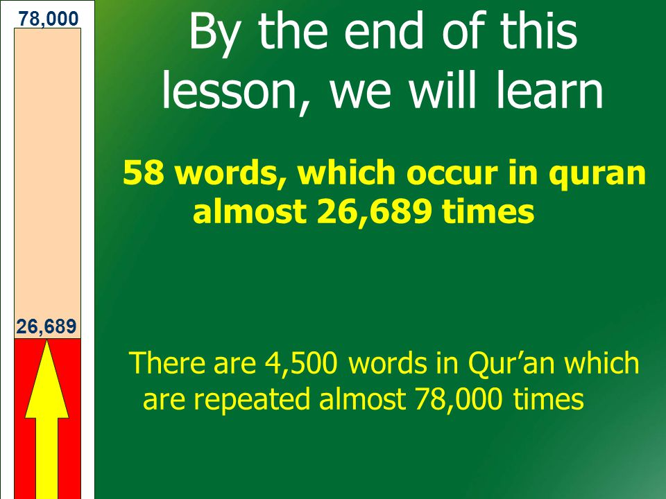By the end of this lesson, we will learn 58 words, which occur in quran almost 26,689 times There are 4,500 words in Qur'an which are repeated almost 78,000 times 26,689 78,000
