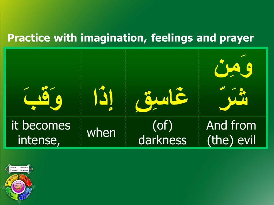 وَمِن شَرِّغَاسِقٍإِذَاوَقَبَ And from (the) evil (of) darkness when it becomes intense, Practice with imagination, feelings and prayer