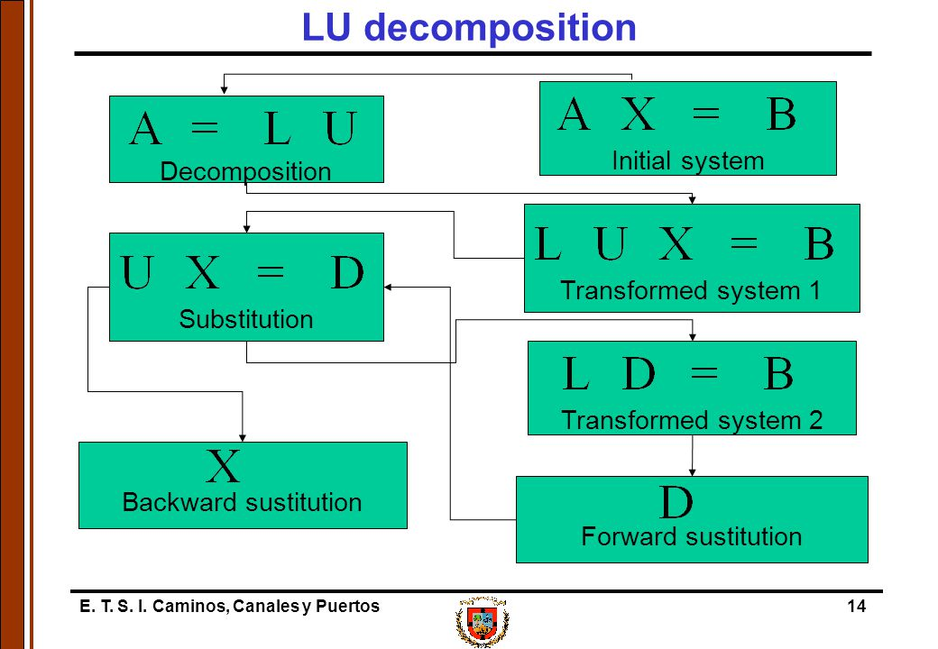 E. T. S. I. Caminos, Canales y Puertos14 LU decomposition Decomposition Initial system Transformed system 1Substitution Transformed system 2 Forward s