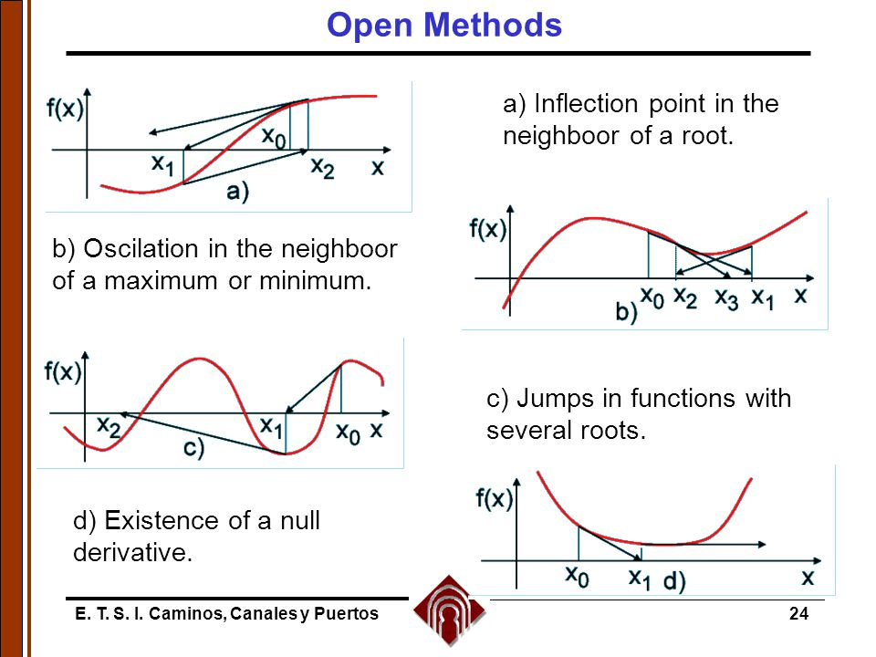 E. T. S. I. Caminos, Canales y Puertos24 Open Methods a) Inflection point in the neighboor of a root. b) Oscilation in the neighboor of a maximum or m