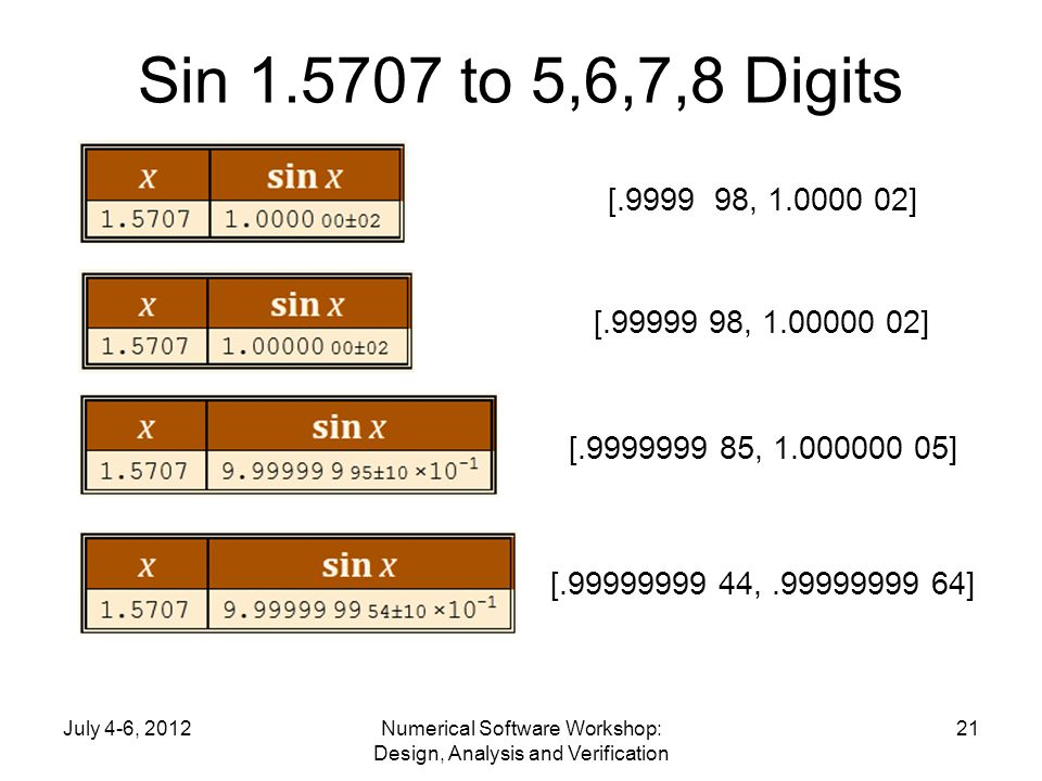 Sin 1.5707 to 5,6,7,8 Digits July 4-6, 2012Numerical Software Workshop: Design, Analysis and Verification 21 [.9999 98, 1.0000 02] [.99999 98, 1.00000 02] [.9999999 85, 1.000000 05] [.99999999 44,.99999999 64]
