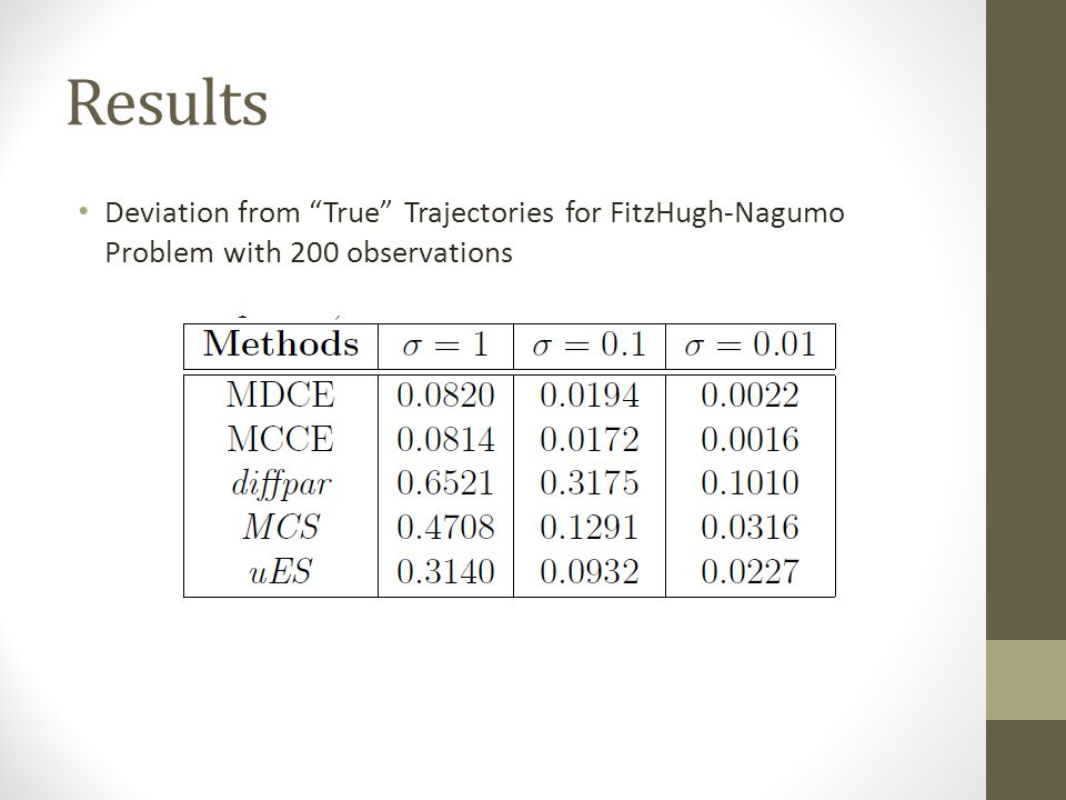 Results Deviation from True Trajectories for FitzHugh-Nagumo Problem with 200 observations