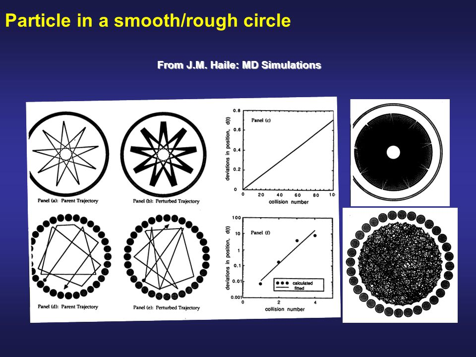 From J.M. Haile: MD Simulations Particle in a smooth/rough circle