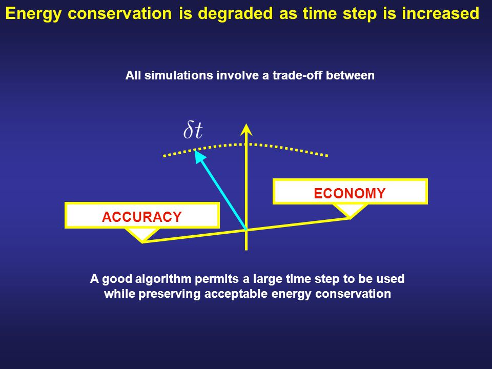Energy conservation is degraded as time step is increased All simulations involve a trade-off between ECONOMY ACCURACY A good algorithm permits a large time step to be used while preserving acceptable energy conservation