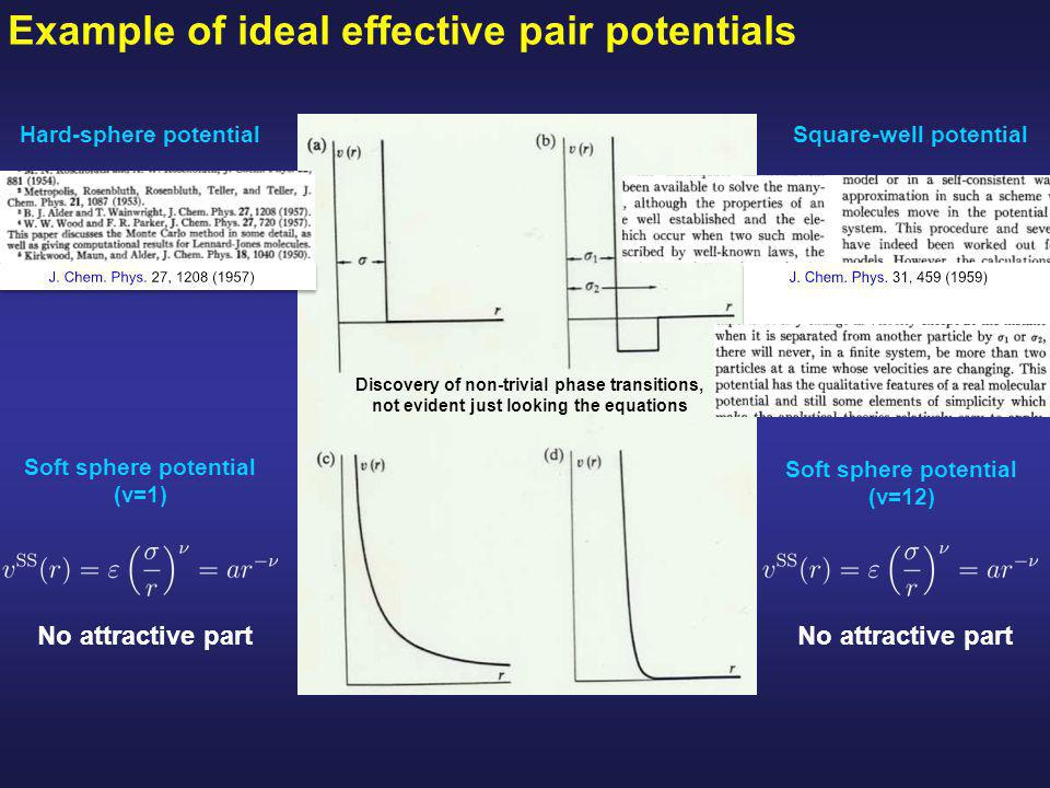 Example of ideal effective pair potentials Square-well potential Soft sphere potential (ν=1) No attractive part Soft sphere potential (ν=12) No attractive part Hard-sphere potential Discovery of non-trivial phase transitions, not evident just looking the equations