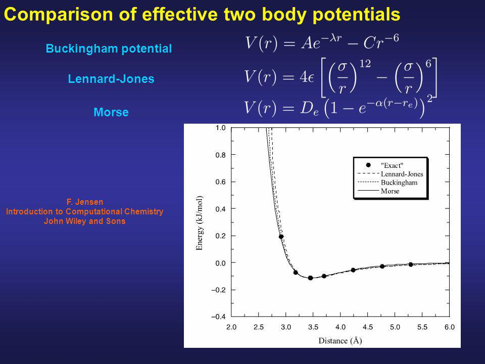 Comparison of effective two body potentials Buckingham potential Lennard-Jones F.
