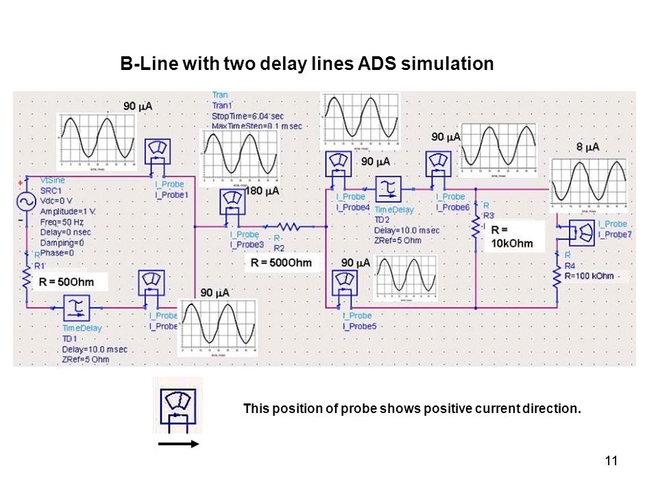 11 B-Line with two delay lines ADS simulation This position of probe shows positive current direction.
