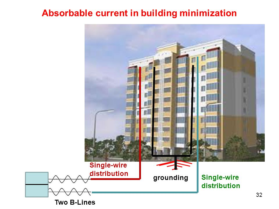 32 grounding Single-wire distribution Absorbable current in building minimization Two B-Lines