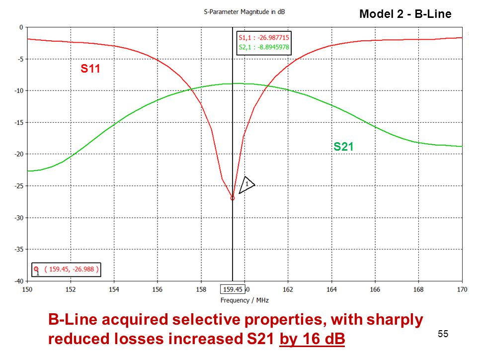 55 Model 2 - B-Line B-Line acquired selective properties, with sharply reduced losses increased S21 by 16 dB S11 S21