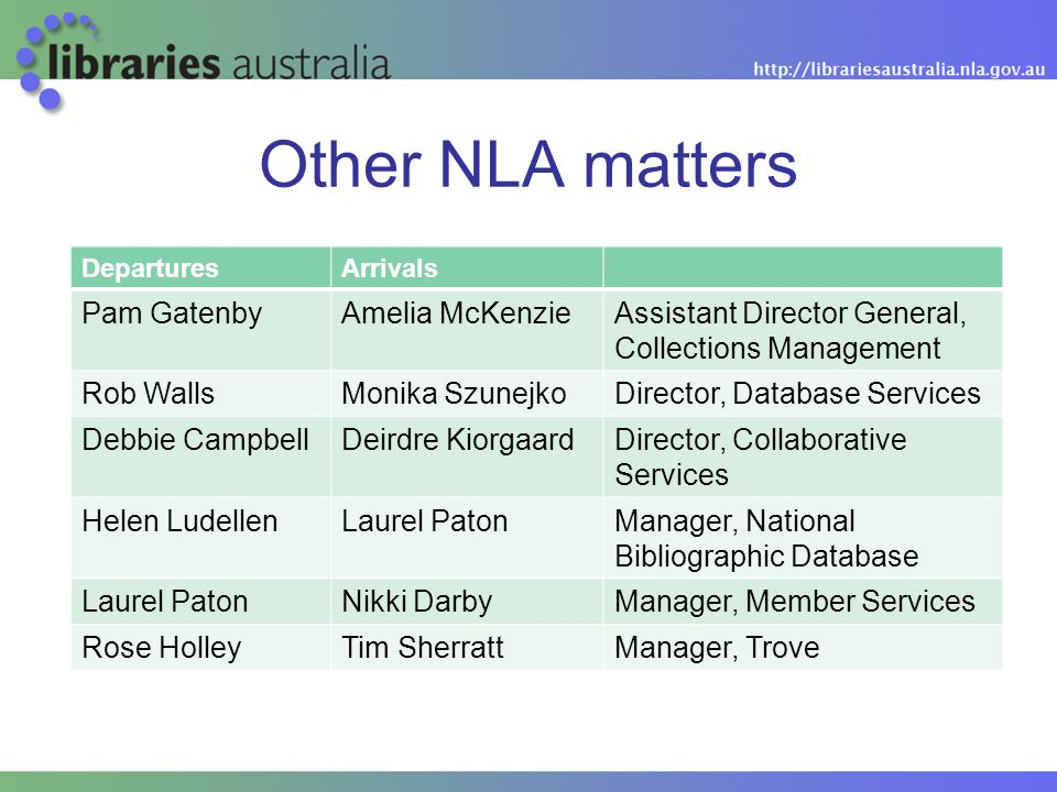 Other NLA matters DeparturesArrivals Pam GatenbyAmelia McKenzieAssistant Director General, Collections Management Rob WallsMonika SzunejkoDirector, Database Services Debbie CampbellDeirdre KiorgaardDirector, Collaborative Services Helen LudellenLaurel PatonManager, National Bibliographic Database Laurel PatonNikki DarbyManager, Member Services Rose HolleyTim SherrattManager, Trove