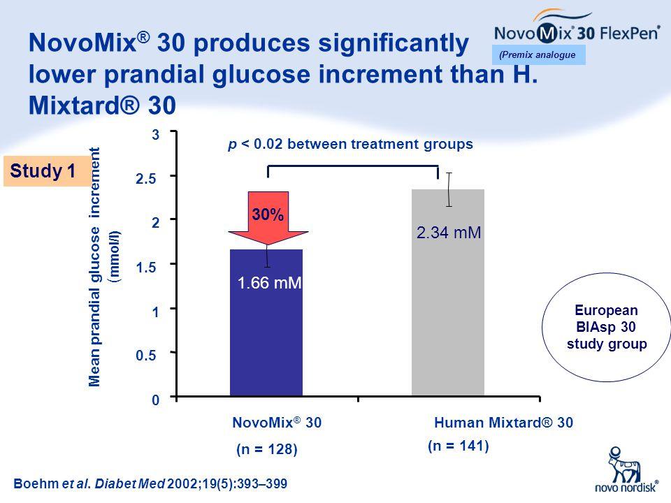 10 NovoMix ® 30 produces significantly lower prandial glucose increment than H. Mixtard® 30 0 0.5 1 1.5 2 2.5 3 NovoMix ® 30Human Mixtard® 30 Mean pra