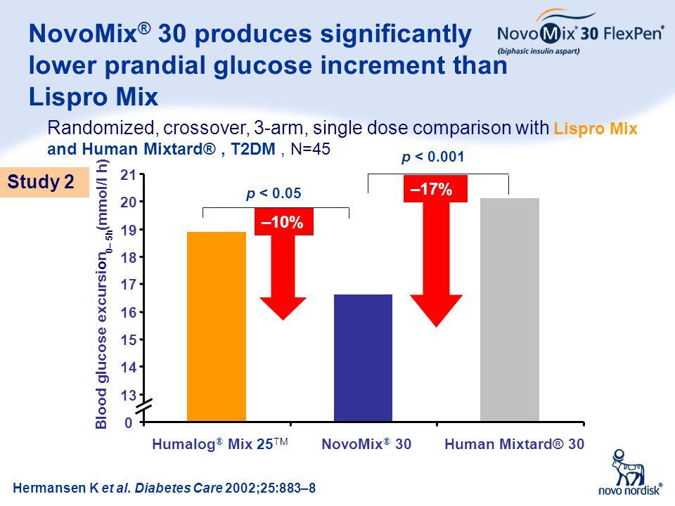 11 NovoMix ® 30 produces significantly lower prandial glucose increment than Lispro Mix Hermansen K et al. Diabetes Care 2002;25:883–8 p < 0.05 –10% p