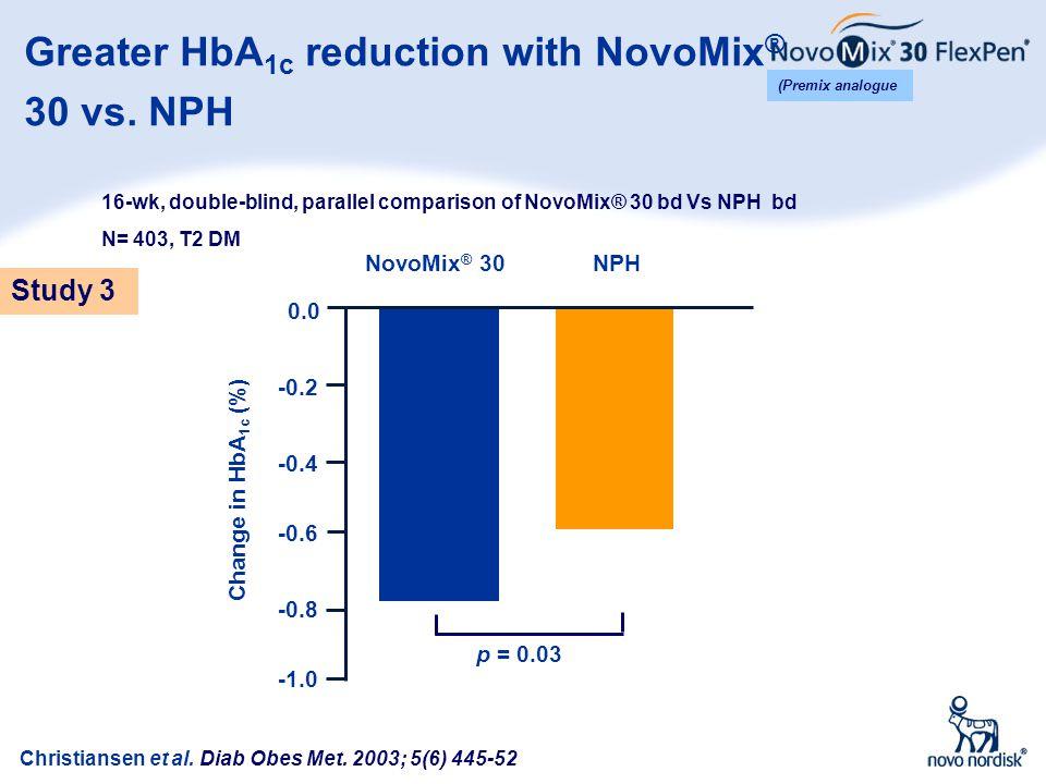 12 Greater HbA 1c reduction with NovoMix ® 30 vs. NPH NovoMix ® 30 NPH Change in HbA 1c (%) -0.8 -0.6 -0.4 -0.2 0.0 p = 0.03 Christiansen et al. Diab