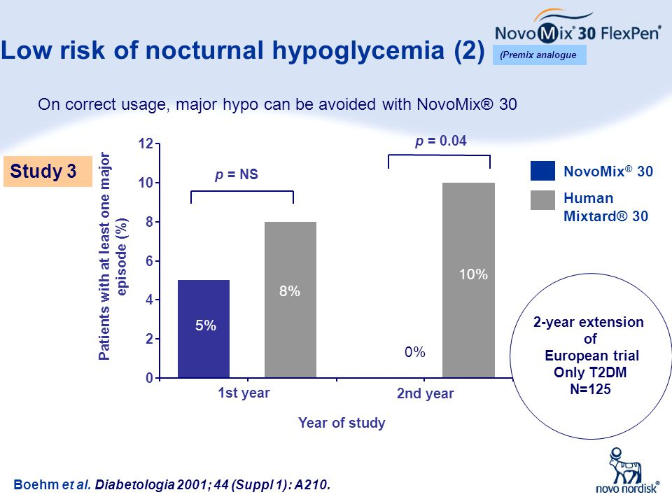 Low risk of nocturnal hypoglycemia (2) Boehm et al. Diabetologia 2001; 44 (Suppl 1): A210. 0 2 4 6 8 10 12 1st year 2nd year Year of study Patients wi