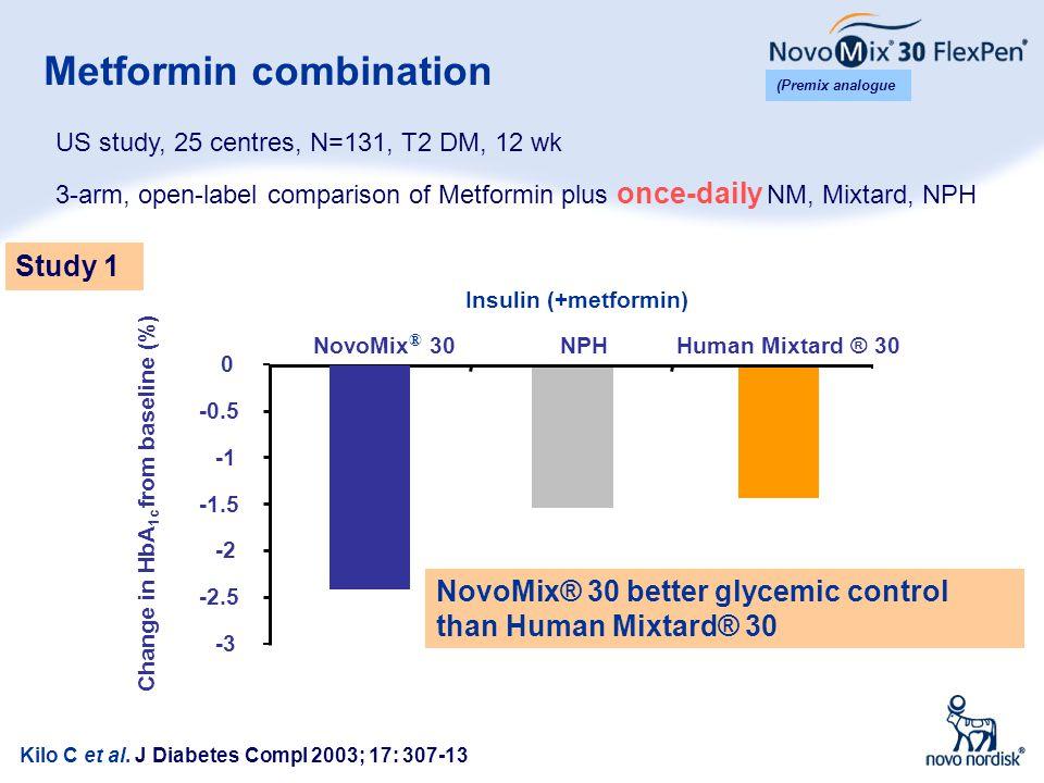 20 Metformin combination Kilo C et al. J Diabetes Compl 2003; 17: 307-13 Change in HbA 1c from baseline (%) NovoMix® 30 better glycemic control than H