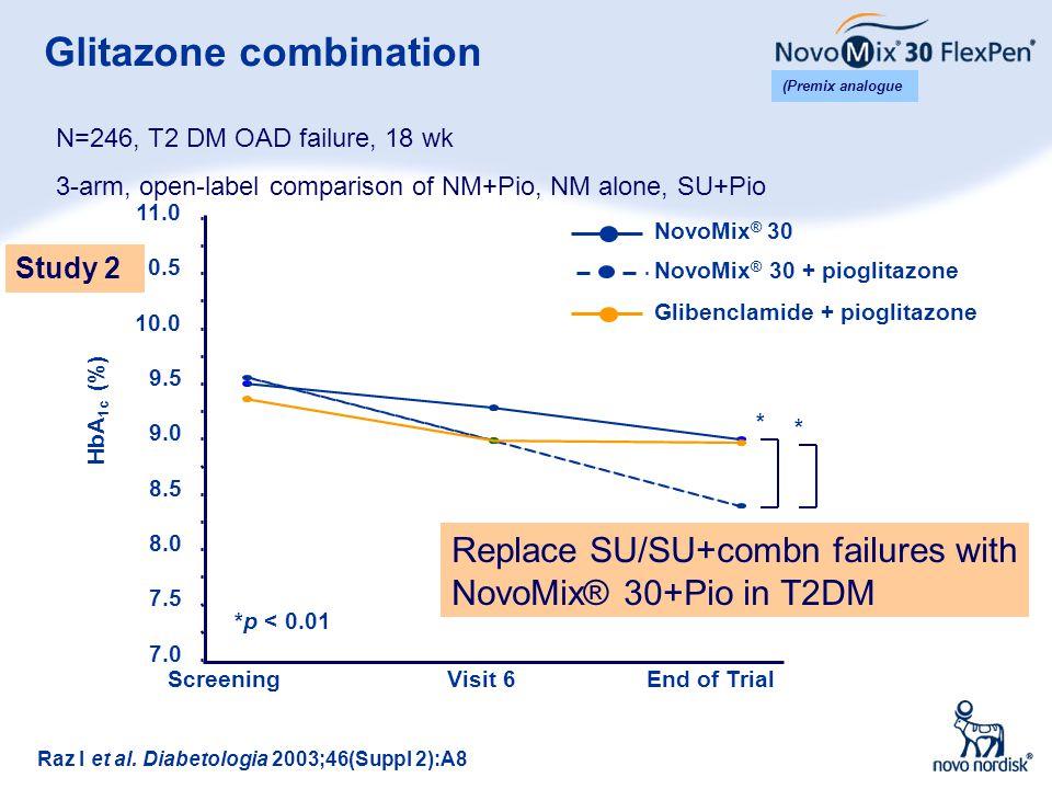 21 Glitazone combination Raz I et al. Diabetologia 2003;46(Suppl 2):A8 HbA 1c (%) 7.0 7.5 8.0 8.5 9.0 9.5 10.0 10.5 11.0 ScreeningVisit 6End of Trial
