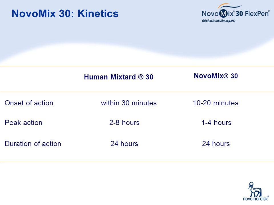 29 NovoMix 30: Kinetics Human Mixtard ® 30 within 30 minutes 2-8 hours 24 hours NovoMix ® 30 10-20 minutes 1-4 hours 24 hours Onset of action Peak act