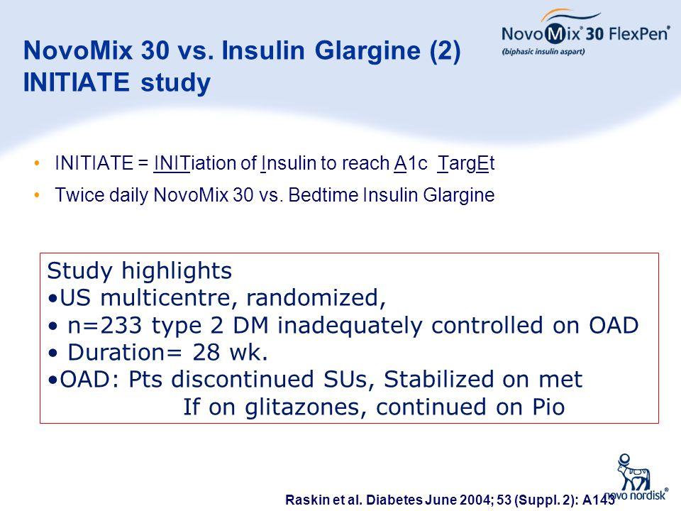 32 NovoMix 30 vs. Insulin Glargine (2) INITIATE study INITIATE = INITiation of Insulin to reach A1c TargEt Twice daily NovoMix 30 vs. Bedtime Insulin