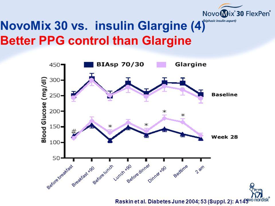 34 NovoMix 30 vs. insulin Glargine (4) Better PPG control than Glargine Raskin et al. Diabetes June 2004; 53 (Suppl. 2): A143 Before breakfast Breakfa