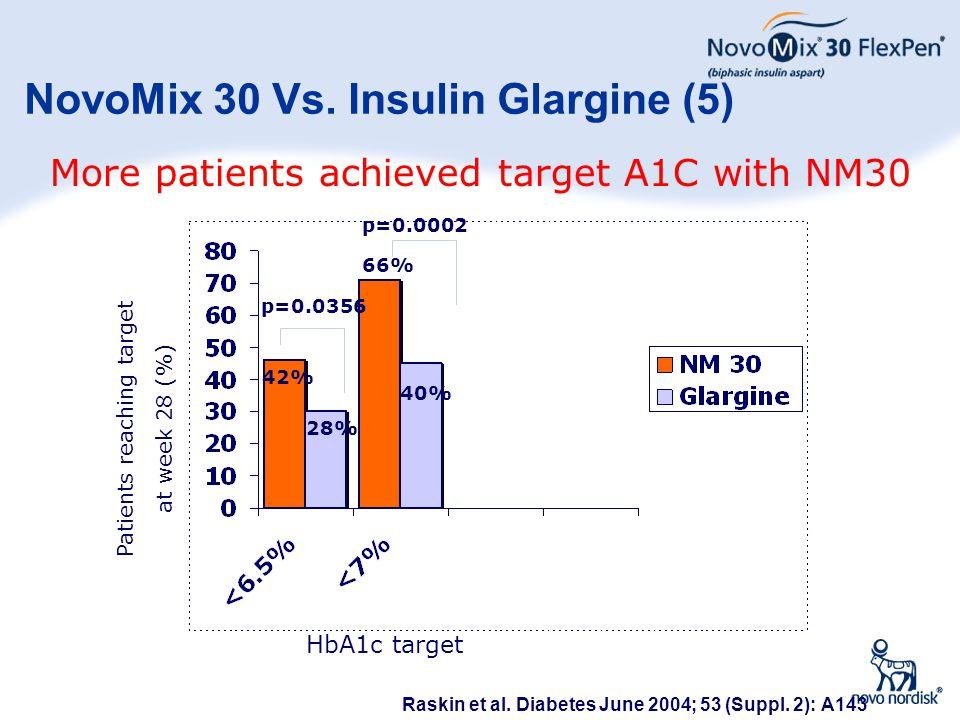 35 NovoMix 30 Vs. Insulin Glargine (5) HbA1c target More patients achieved target A1C with NM30 Raskin et al. Diabetes June 2004; 53 (Suppl. 2): A143