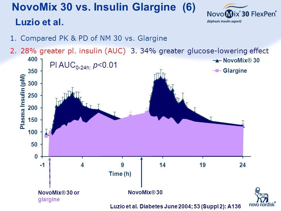 36 NovoMix 30 vs. Insulin Glargine (6) Luzio et al. NovoMix® 30 or glargine NovoMix® 30 0 50 100 150 200 250 300 350 400 49141924 Time (h) Plasma Insu