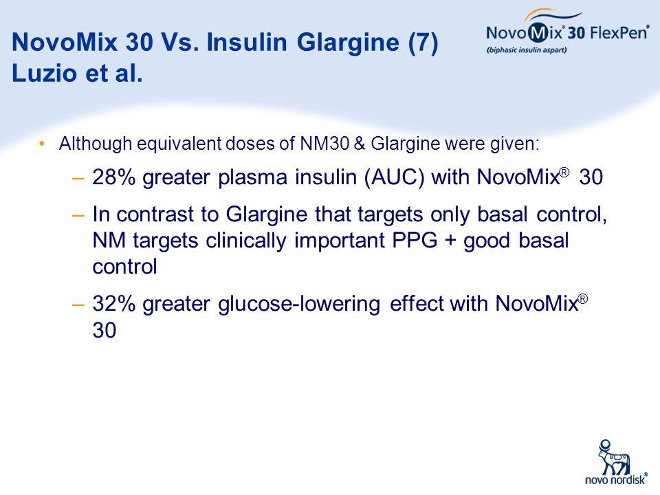 37 NovoMix 30 Vs. Insulin Glargine (7) Luzio et al. Although equivalent doses of NM30 & Glargine were given: –28% greater plasma insulin (AUC) with No