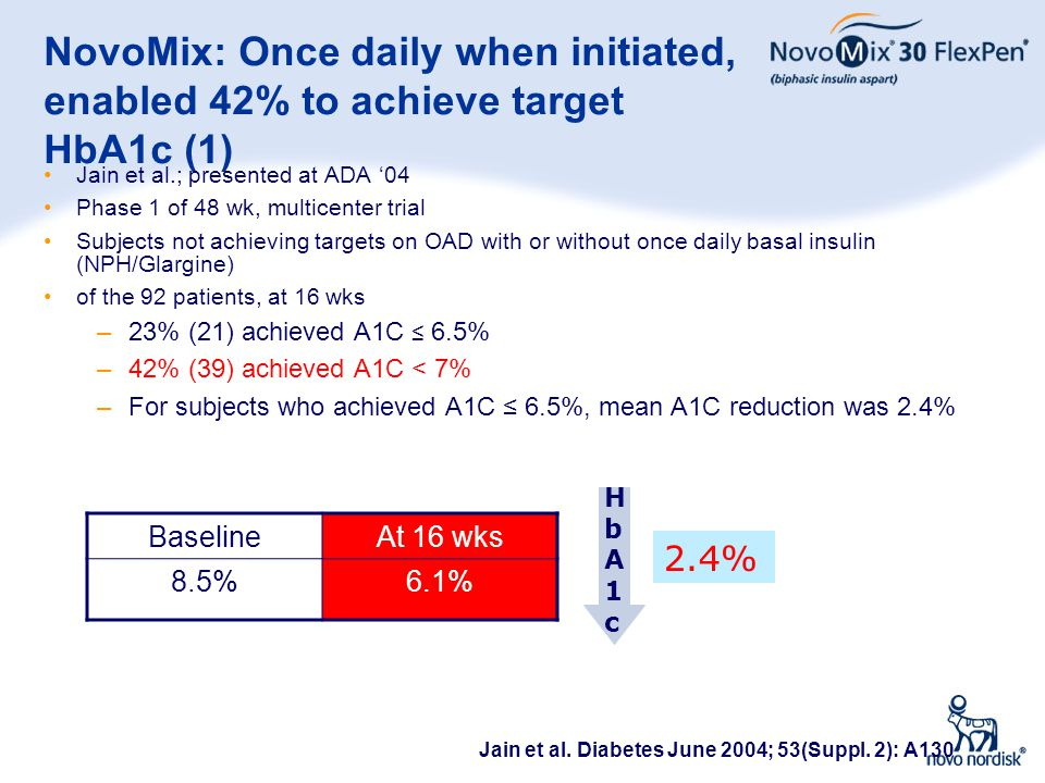39 NovoMix: Once daily when initiated, enabled 42% to achieve target HbA1c (1) Jain et al.; presented at ADA '04 Phase 1 of 48 wk, multicenter trial S