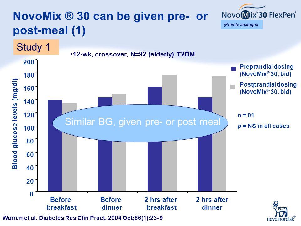 4 NovoMix ® 30 can be given pre- or post-meal (1) Warren et al. Diabetes Res Clin Pract. 2004 Oct;66(1):23- 9 Preprandial dosing (NovoMix ® 30, bid) P