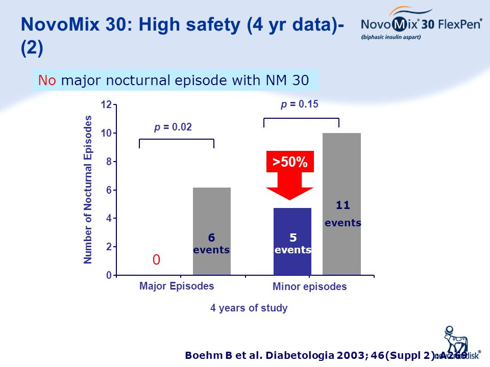 43 NovoMix 30: High safety (4 yr data)- (2) 0 2 4 6 8 10 12 Major Episodes Minor episodes 4 years of study Number of Nocturnal Episodes p = 0.02 p = 0