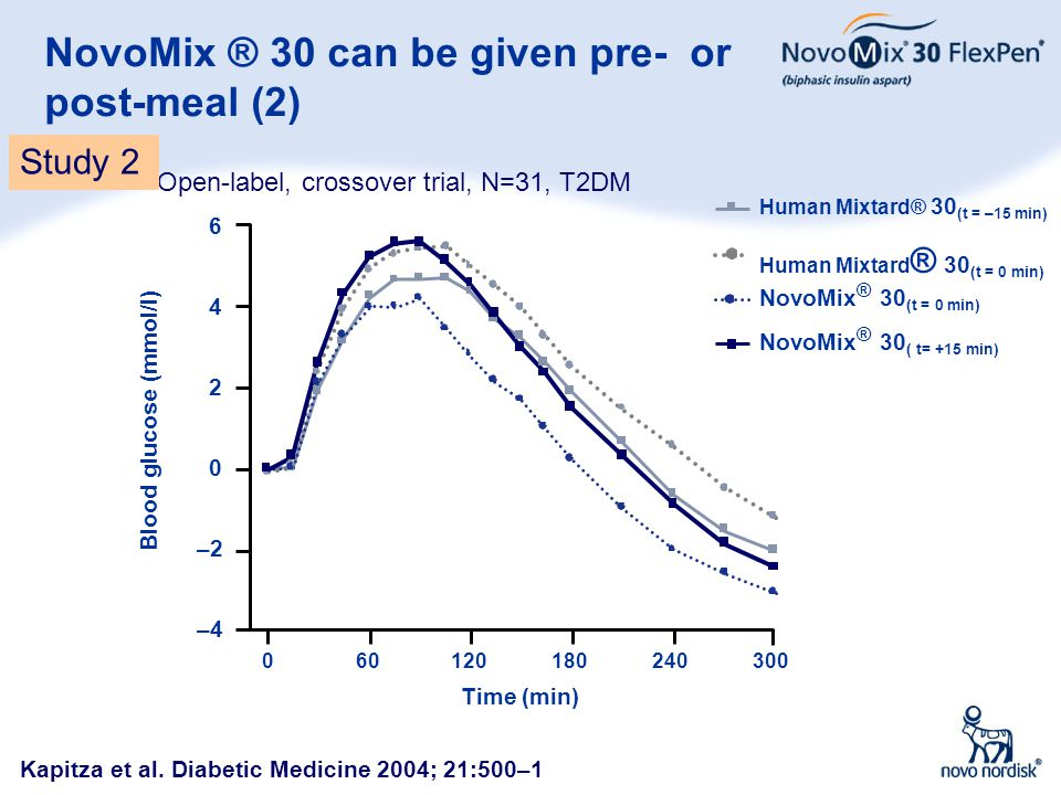 5 NovoMix ® 30 can be given pre- or post-meal (2) Blood glucose (mmol/l) 6 2 0 –2 –4 4 Time (min) 060120180240300 NovoMix ® 30 ( t= +15 min) NovoMix ®