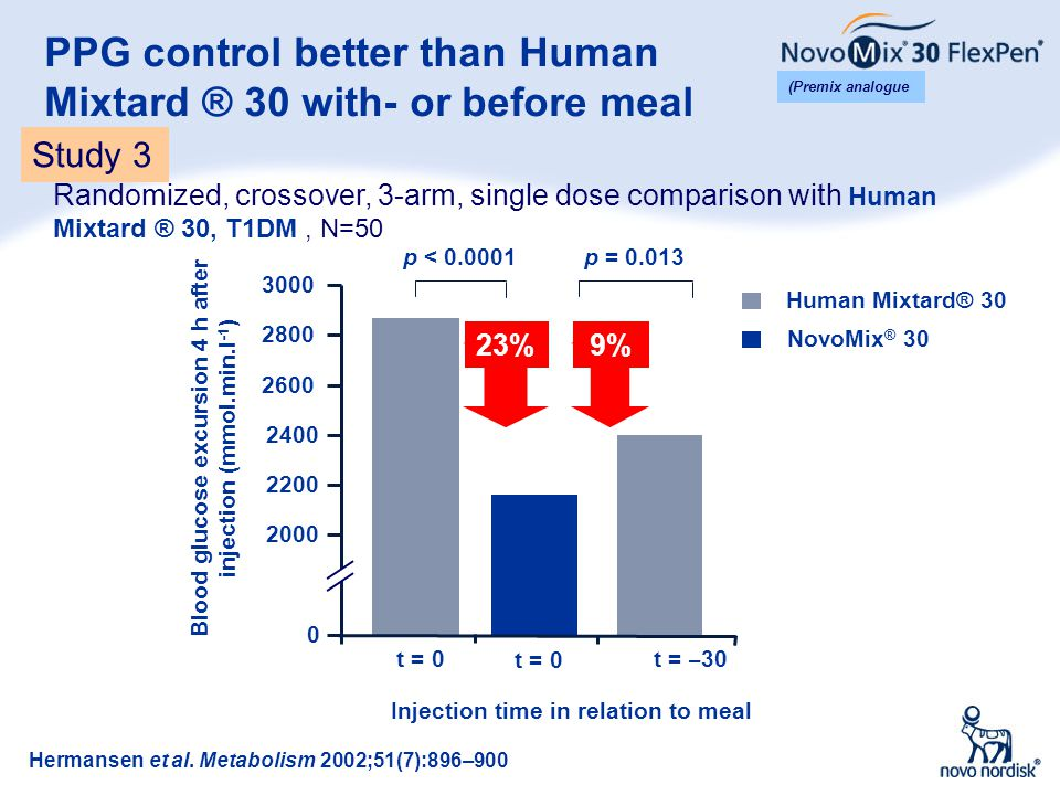 Low risk of nocturnal hypoglycemia (2) Boehm et al.