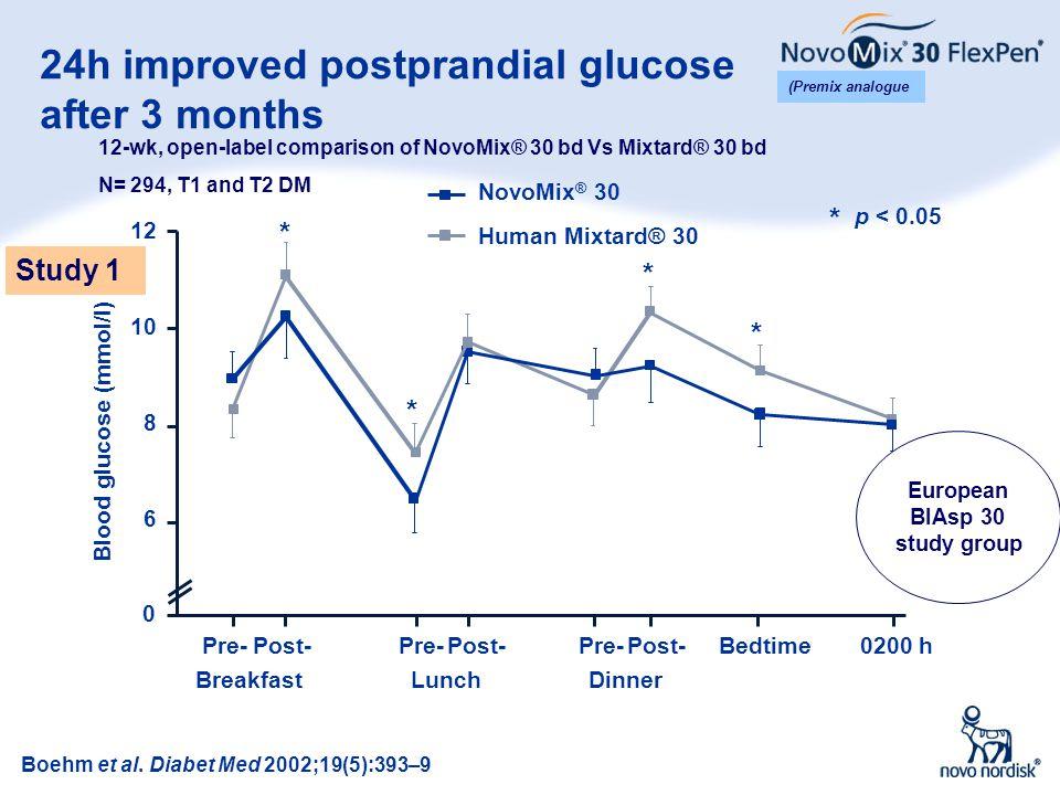 9 24h improved postprandial glucose after 3 months * Blood glucose (mmol/l) * 0 Pre- 10 12 Post- 8 6 NovoMix ® 30 Human Mixtard® 30 * p < 0.05 * * Lun