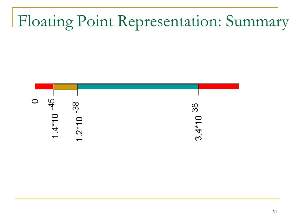 31 Floating Point Representation: Summary 0 1.4*10 -45 1.2*10 -38 3.4*10 38